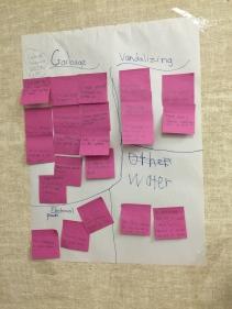 Organizing data into themes.