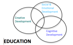 Education Venn